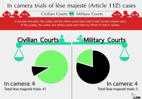 LeseMajeste_Incamera_Trial_by_iLaw