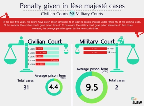 On average military courts have passed out jail sentences for lese majeste twice as high as civilian courts. (Courtesy : iLaw)